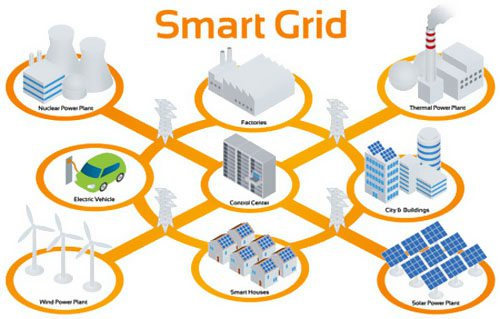 2020-24东盟智能电网市场年复合增18.76%